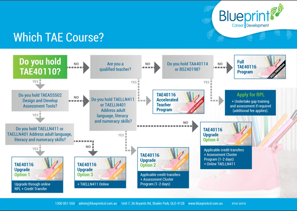 Which TAE course